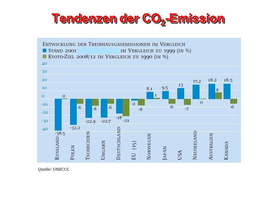 Tendenzen der CO2-Emission