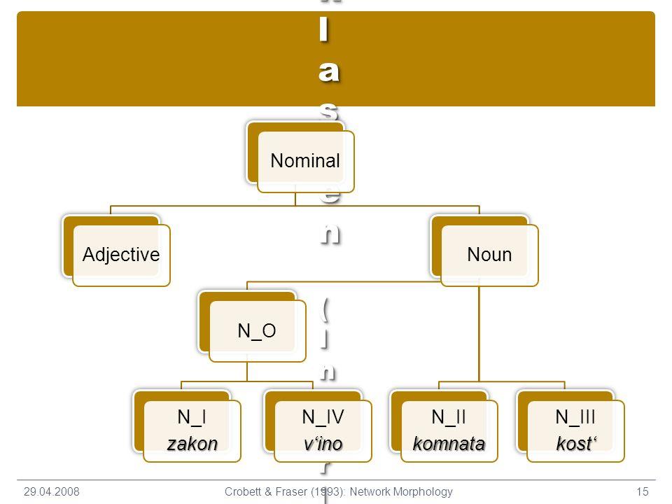 Russische Deklinationsklassen (Inheritance Hierarchy)