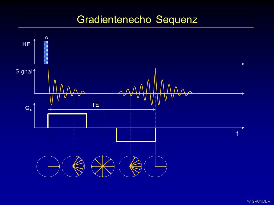 Gradientenecho Sequenz