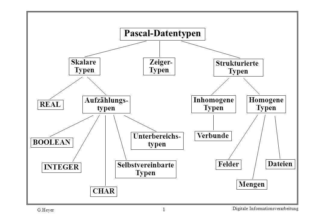 Pascal-Datentypen Skalare Typen Zeiger- Typen Strukturierte Typen