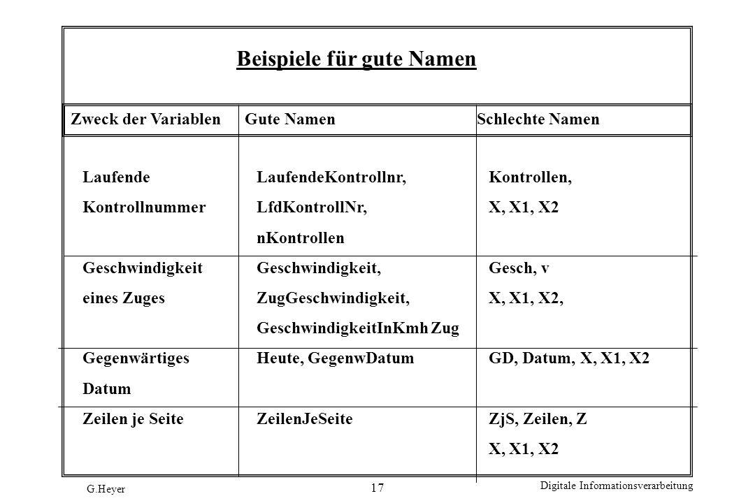 Beispiele für gute Namen