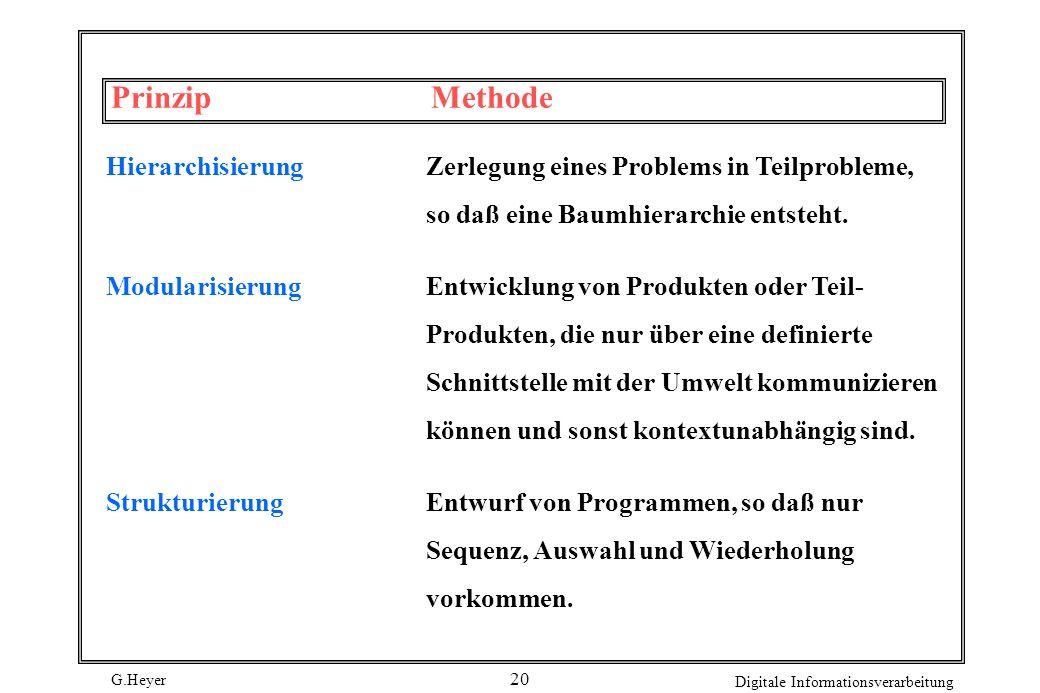 Prinzip MethodeHierarchisierung Zerlegung eines Problems in Teilprobleme, so daß eine Baumhierarchie entsteht.