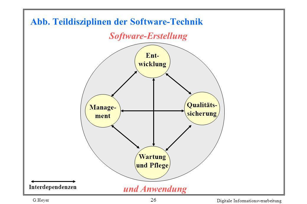 Abb. Teildisziplinen der Software-Technik