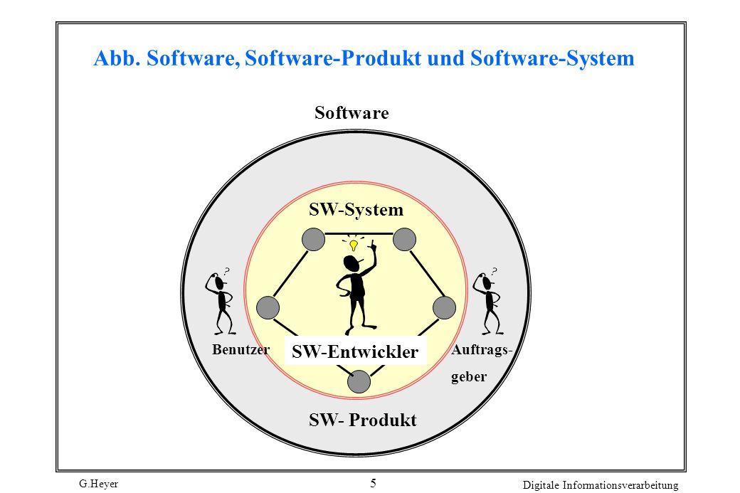 Abb. Software, Software-Produkt und Software-System