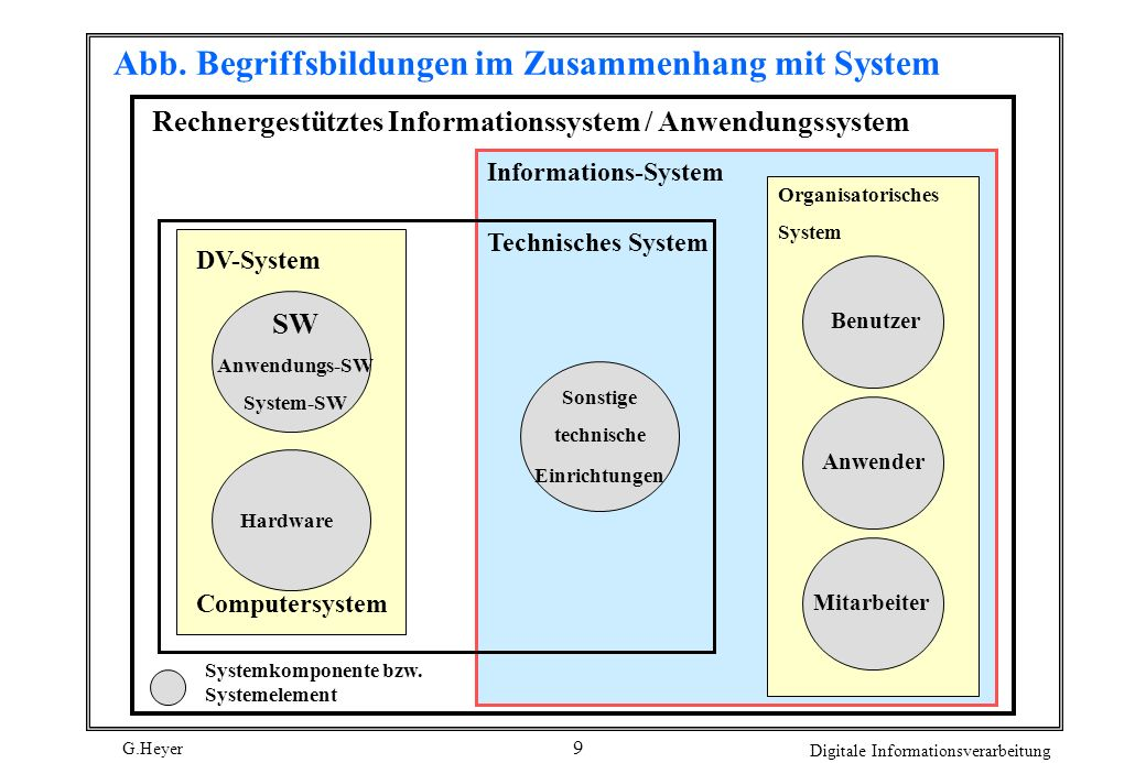 Abb. Begriffsbildungen im Zusammenhang mit System