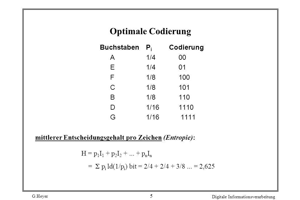 Optimale Codierung Buchstaben Pi Codierung A 1/4 00 E 1/4 01 F 1/8 100