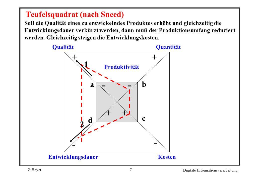 Teufelsquadrat (nach Sneed)