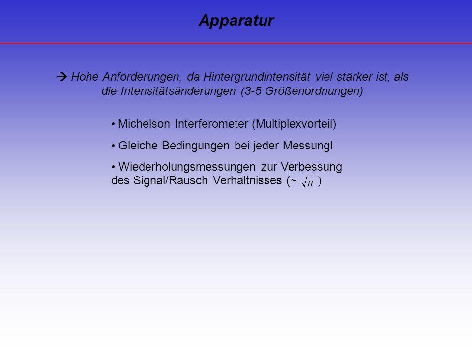 Apparatur  Hohe Anforderungen, da Hintergrundintensität viel stärker ist, als die Intensitätsänderungen (3-5 Größenordnungen)
