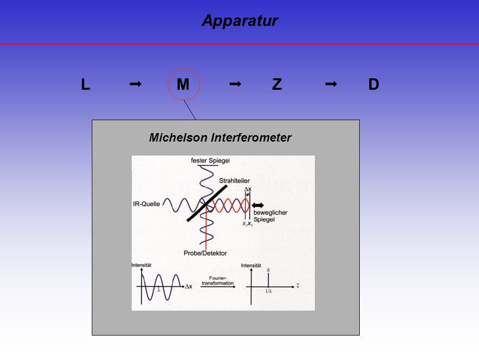 Apparatur Michelson Interferometer L  M  Z  D