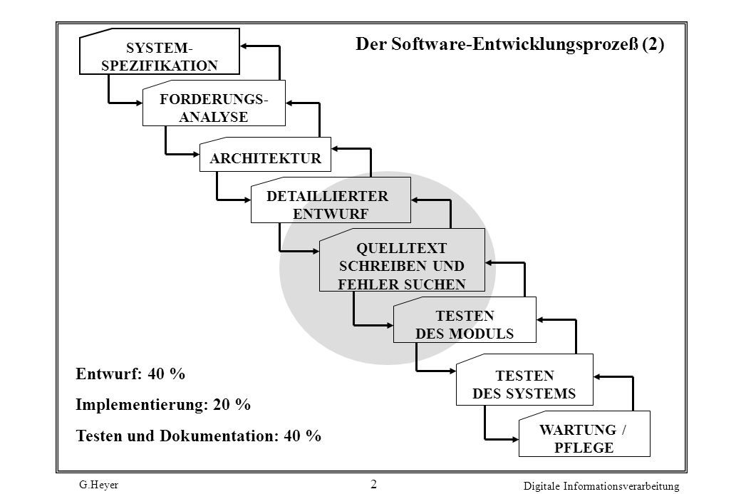 Der Software-Entwicklungsprozeß (2)