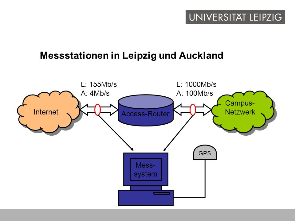 Messstationen in Leipzig und Auckland