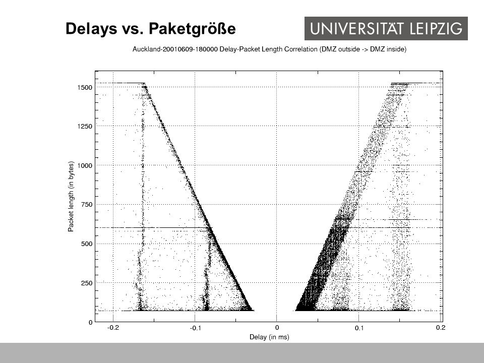 Delays vs. Paketgröße