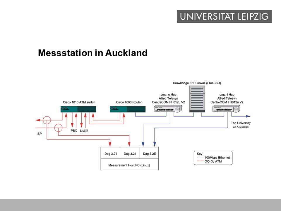 Messstation in Auckland