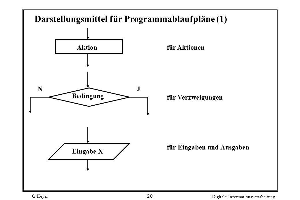 Darstellungsmittel für Programmablaufpläne (1)