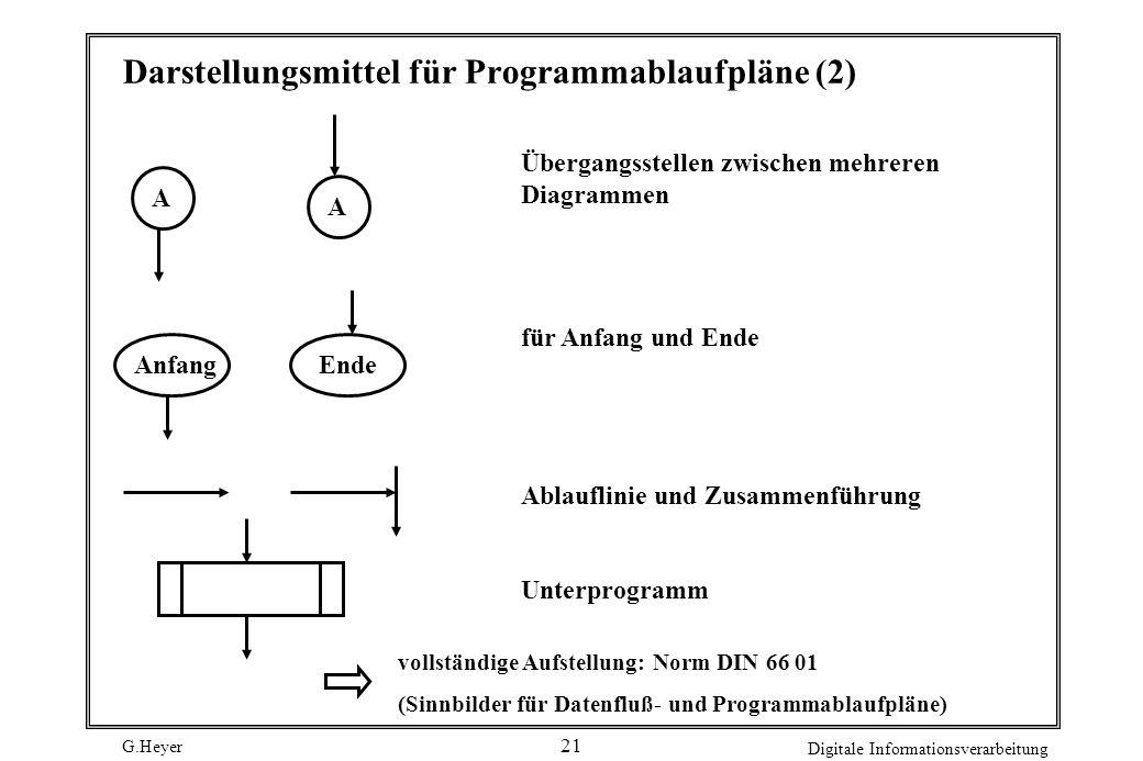 Darstellungsmittel für Programmablaufpläne (2)
