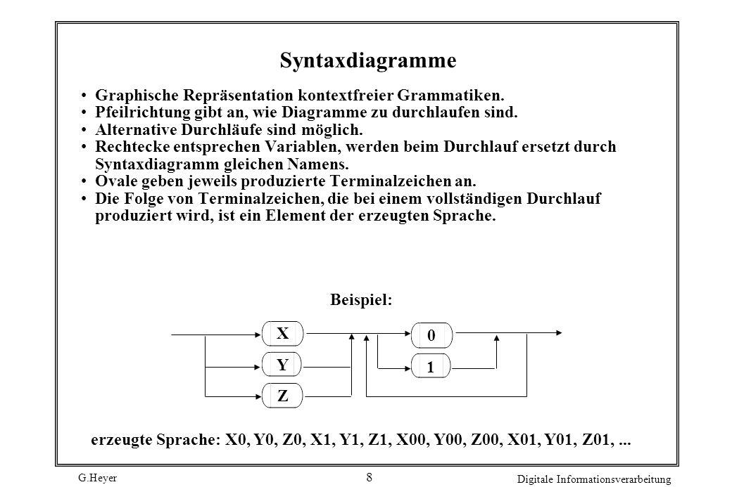 Syntaxdiagramme Graphische Repräsentation kontextfreier Grammatiken.