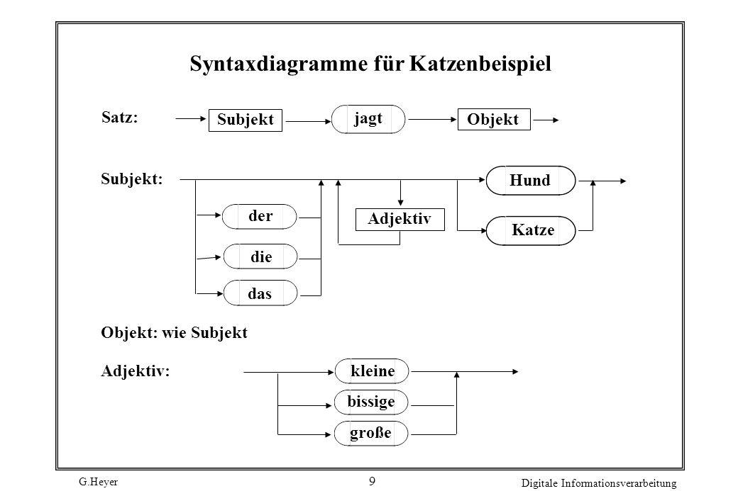 Syntaxdiagramme für Katzenbeispiel
