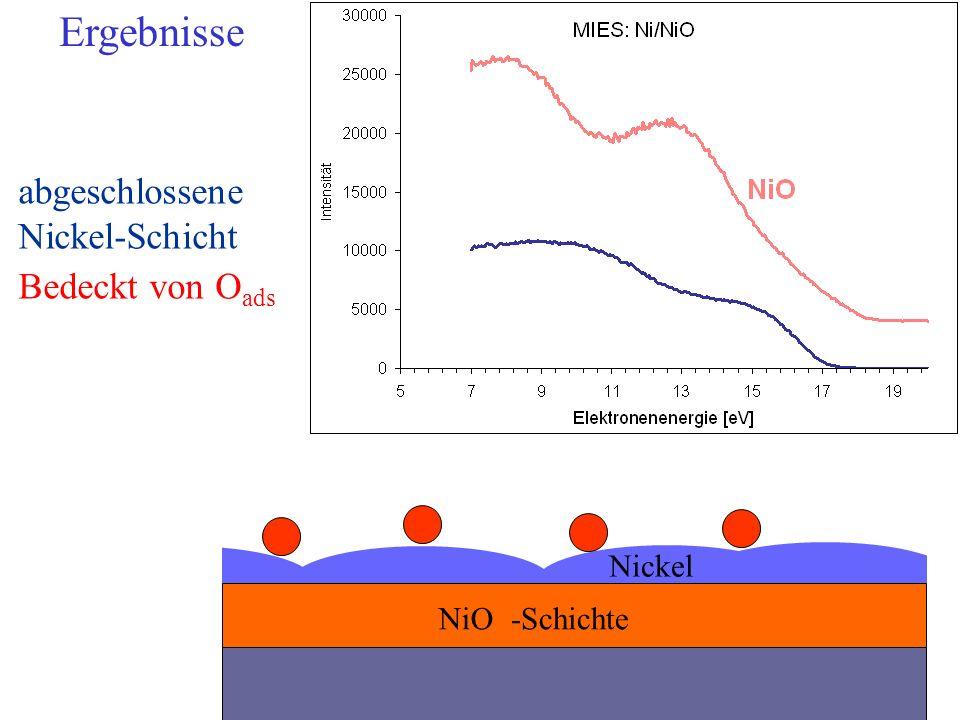 Ergebnisse abgeschlossene Nickel-Schicht Bedeckt von Oads Nickel NiO