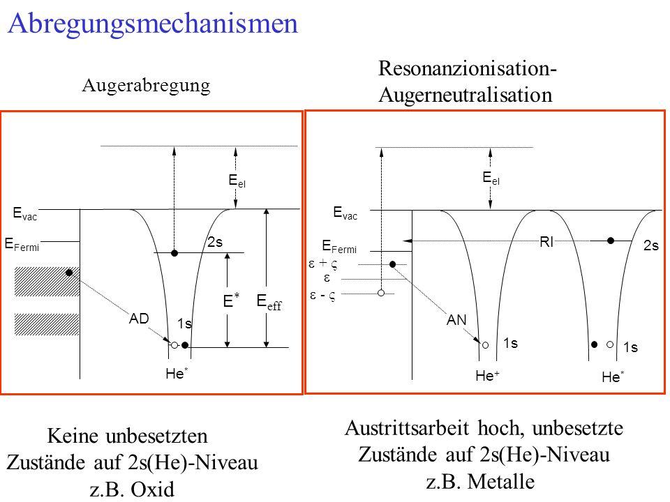 Abregungsmechanismen