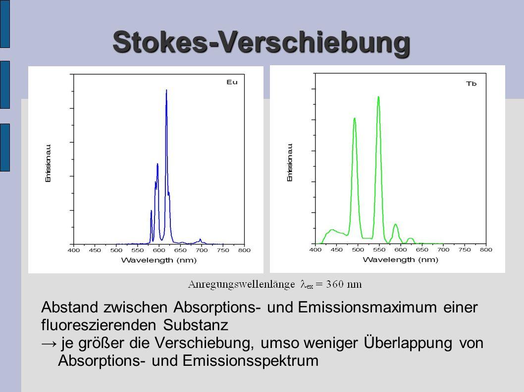 Stokes-Verschiebung Abstand zwischen Absorptions- und Emissionsmaximum einer. fluoreszierenden Substanz.