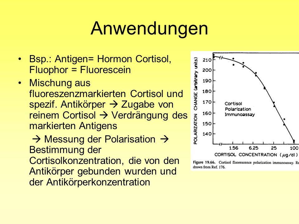 Anwendungen Bsp.: Antigen= Hormon Cortisol, Fluophor = Fluorescein