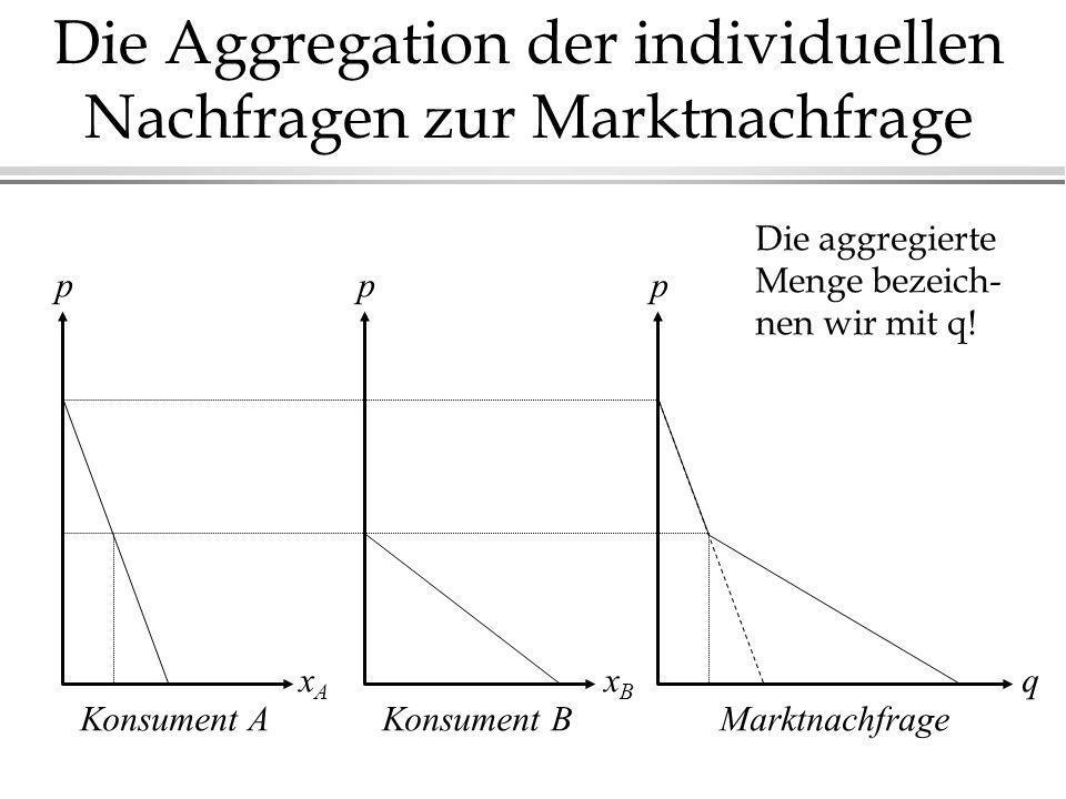 Die Aggregation der individuellen Nachfragen zur Marktnachfrage