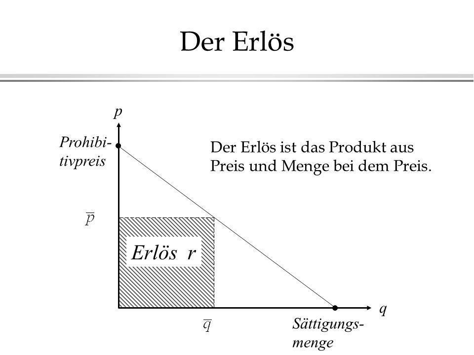 Der Erlös Erlös r p Prohibi- Der Erlös ist das Produkt aus tivpreis