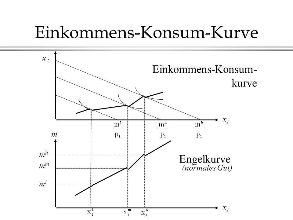 Einkommens-Konsum-Kurve