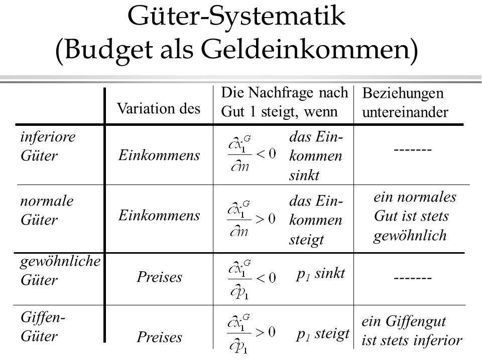 Güter-Systematik (Budget als Geldeinkommen)