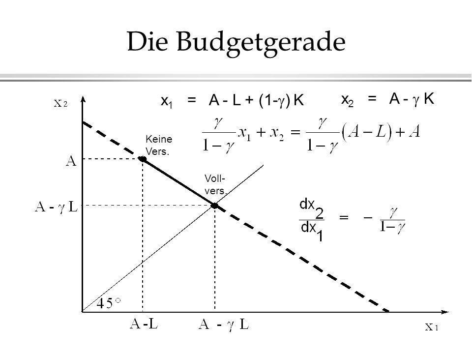 Die Budgetgerade x1 = A - L + (1-) K x2 = A -  K Keine Vers. Voll-