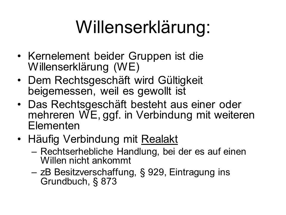 Willenserklärung:Kernelement beider Gruppen ist die Willenserklärung (WE) Dem Rechtsgeschäft wird Gültigkeit beigemessen, weil es gewollt ist.