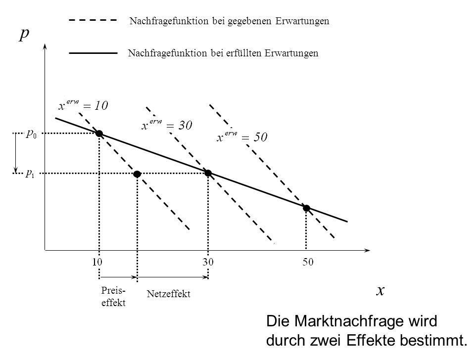 p x Die Marktnachfrage wird durch zwei Effekte bestimmt.