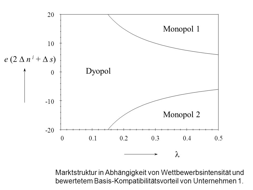 Monopol 1 e (2 D n i + D s) Dyopol Monopol 2 l