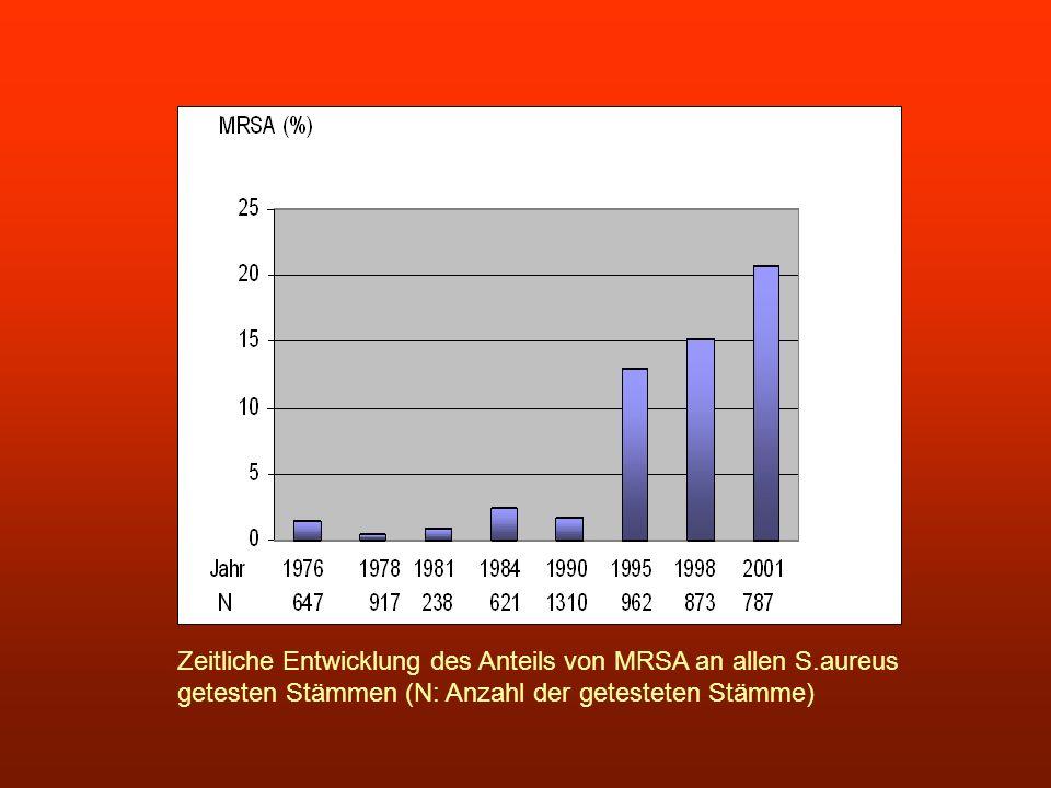 Zeitliche Entwicklung des Anteils von MRSA an allen S.aureus