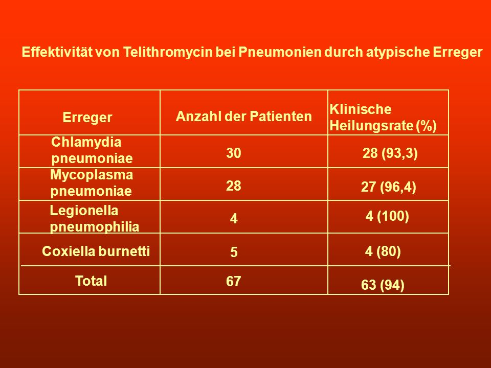 Effektivität von Telithromycin bei Pneumonien durch atypische Erreger