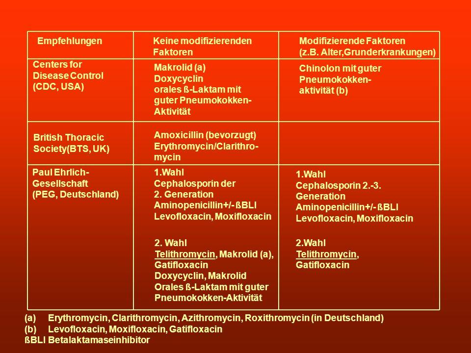 EmpfehlungenKeine modifizierenden. Faktoren. Modifizierende Faktoren. (z.B. Alter,Grunderkrankungen)