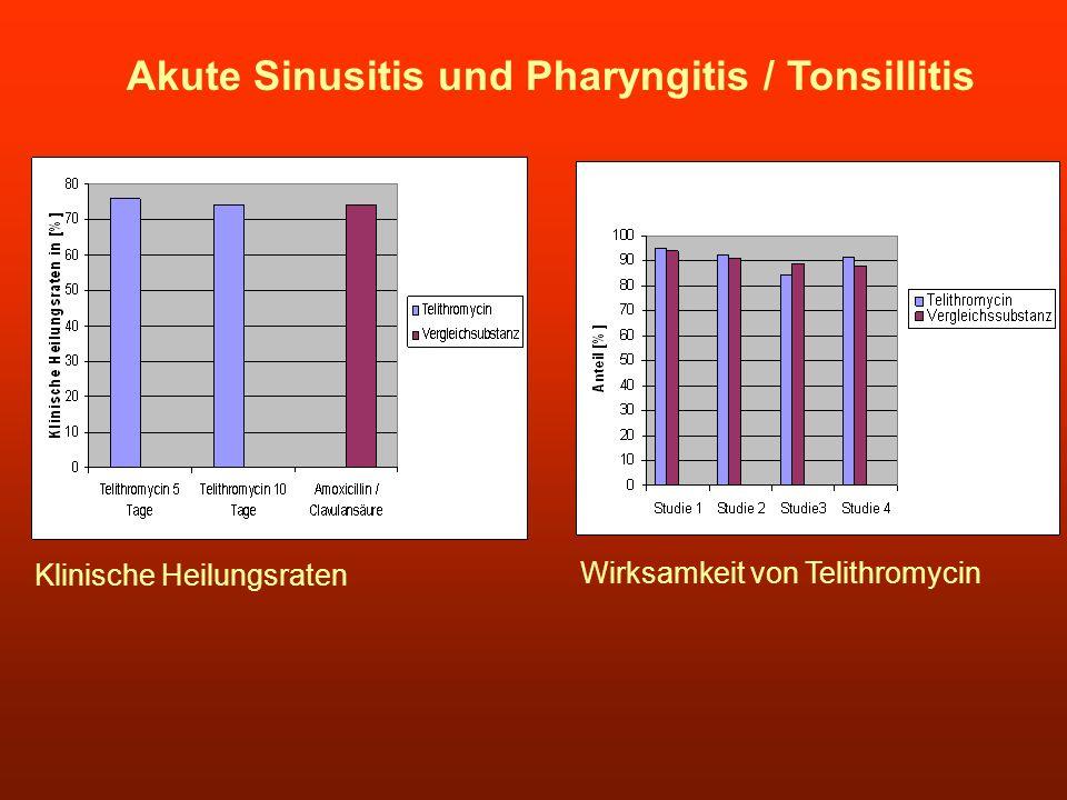 Akute Sinusitis und Pharyngitis / Tonsillitis