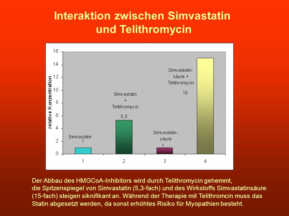 Interaktion zwischen Simvastatin
