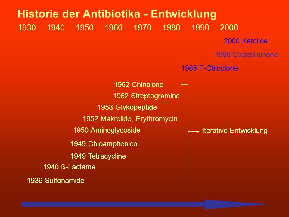 Historie der Antibiotika - Entwicklung