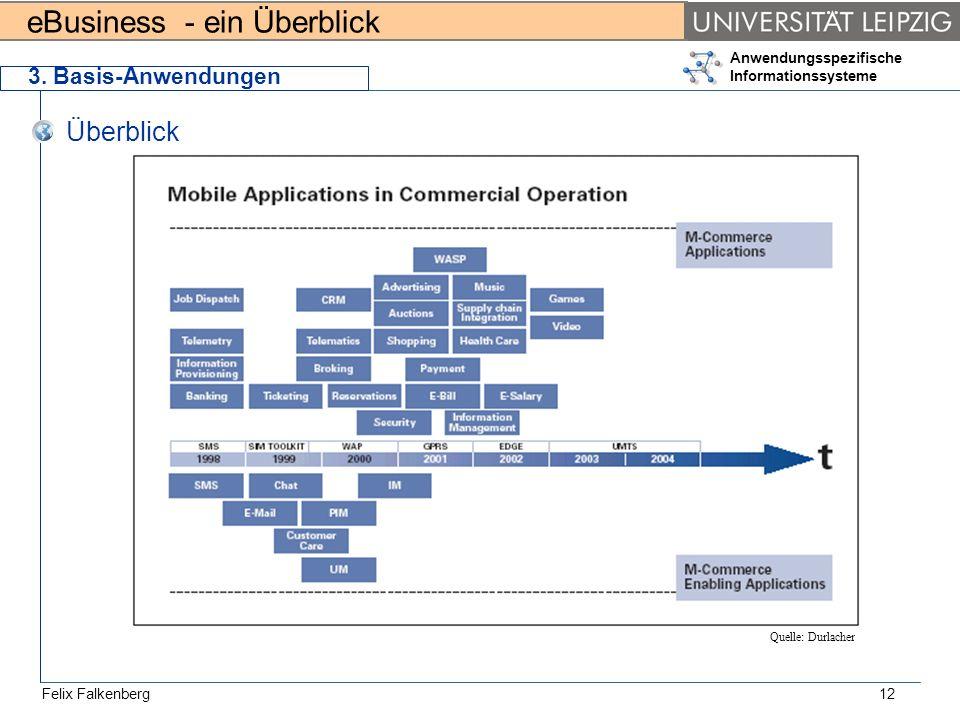 3. Basis-Anwendungen Überblick Quelle: Durlacher