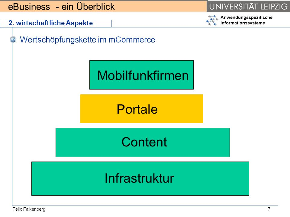 Mobilfunkfirmen Portale Content Infrastruktur