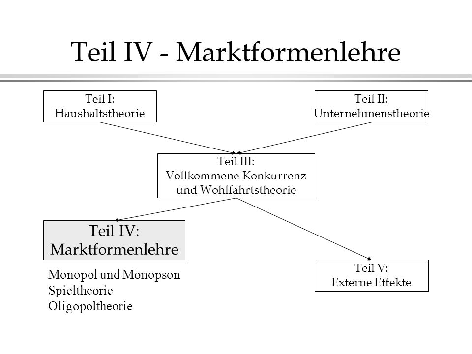 Teil IV - Marktformenlehre