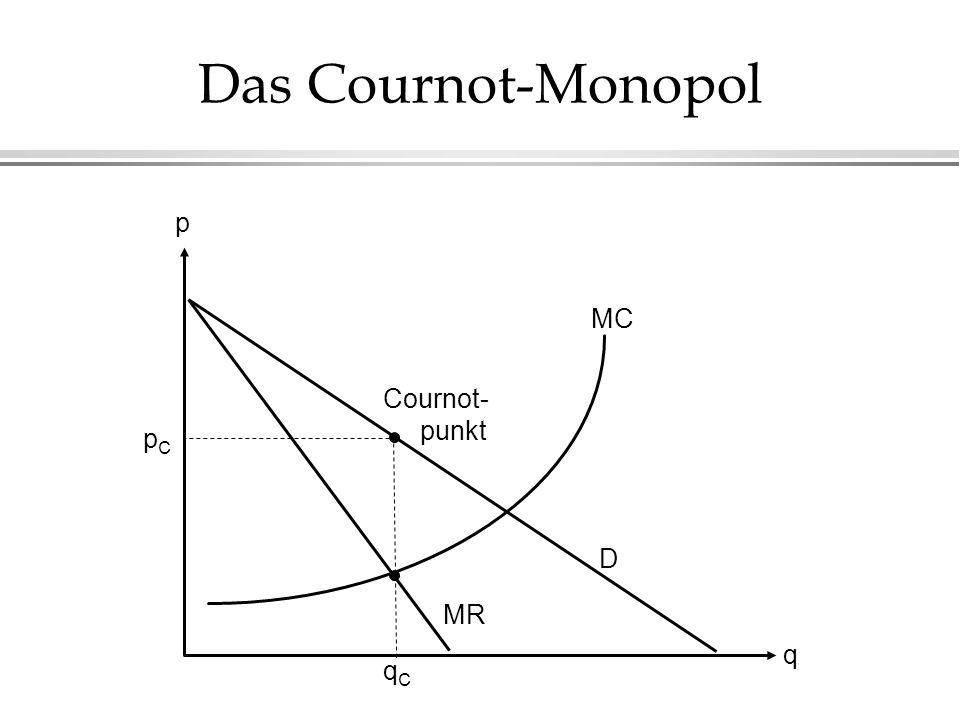 Das Cournot-Monopol p MC Cournot- punkt pC D MR q qC