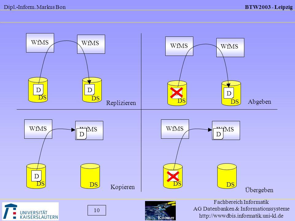 WfMS WfMS. WfMS. WfMS. D. D. D. D. DS. DS. DS. Replizieren. DS. Abgeben. WfMS. WfMS. WfMS.