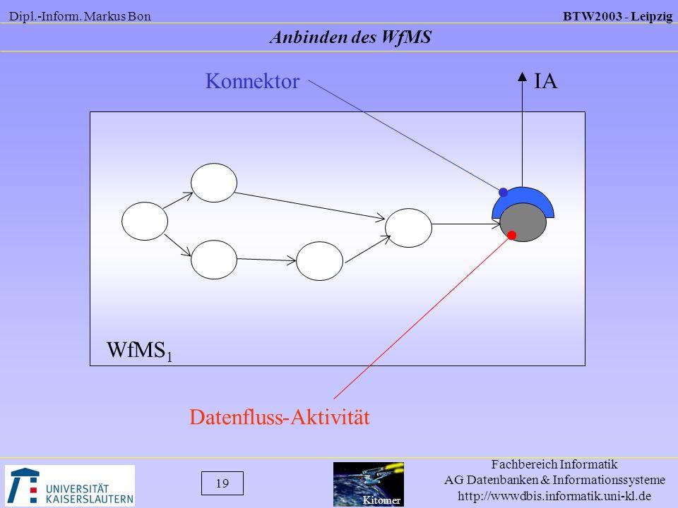 Datenfluss-Aktivität