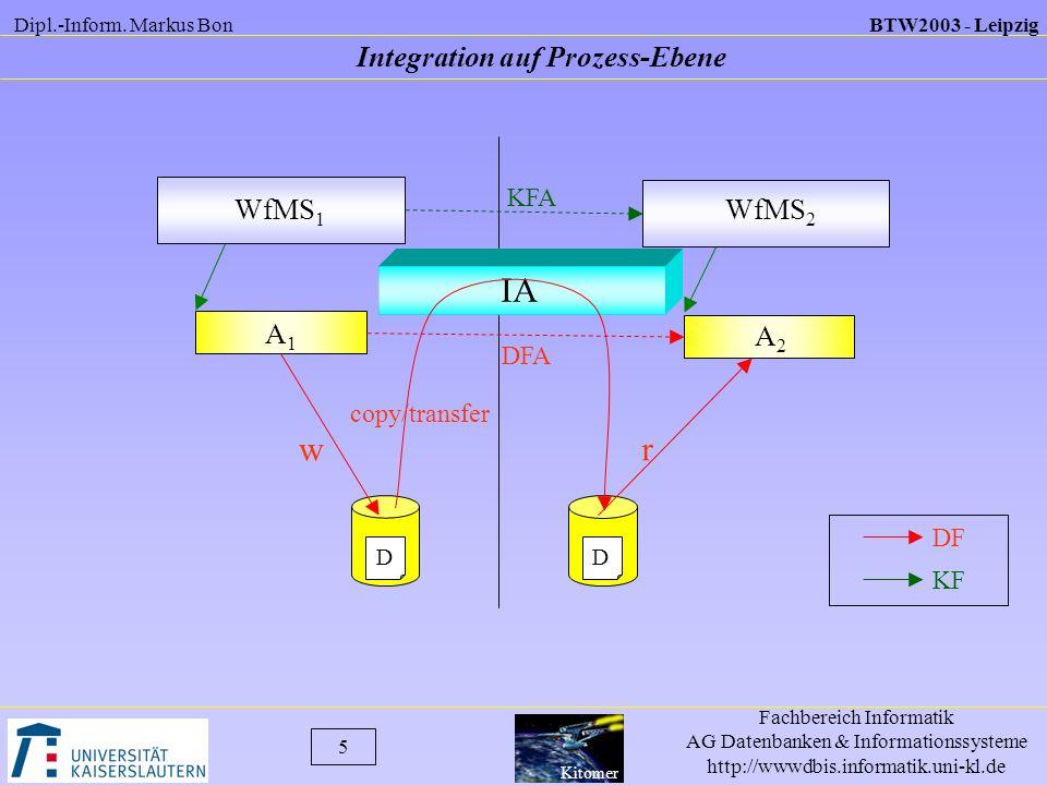 Integration auf Prozess-Ebene