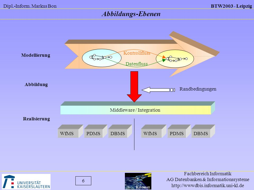 Middleware / Integration