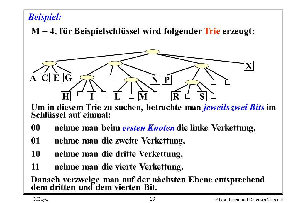 M = 4, für Beispielschlüssel wird folgender Trie erzeugt: