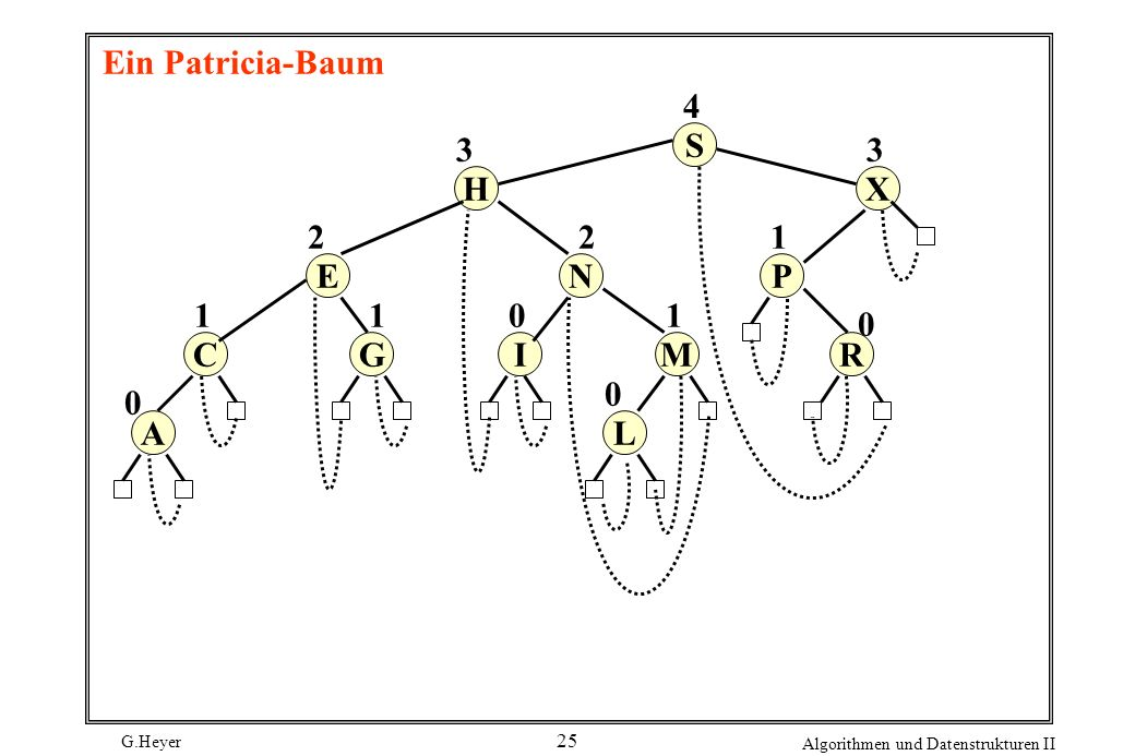 Ein Patricia-Baum S R P X A C E H L M I N G 4 3 2 1