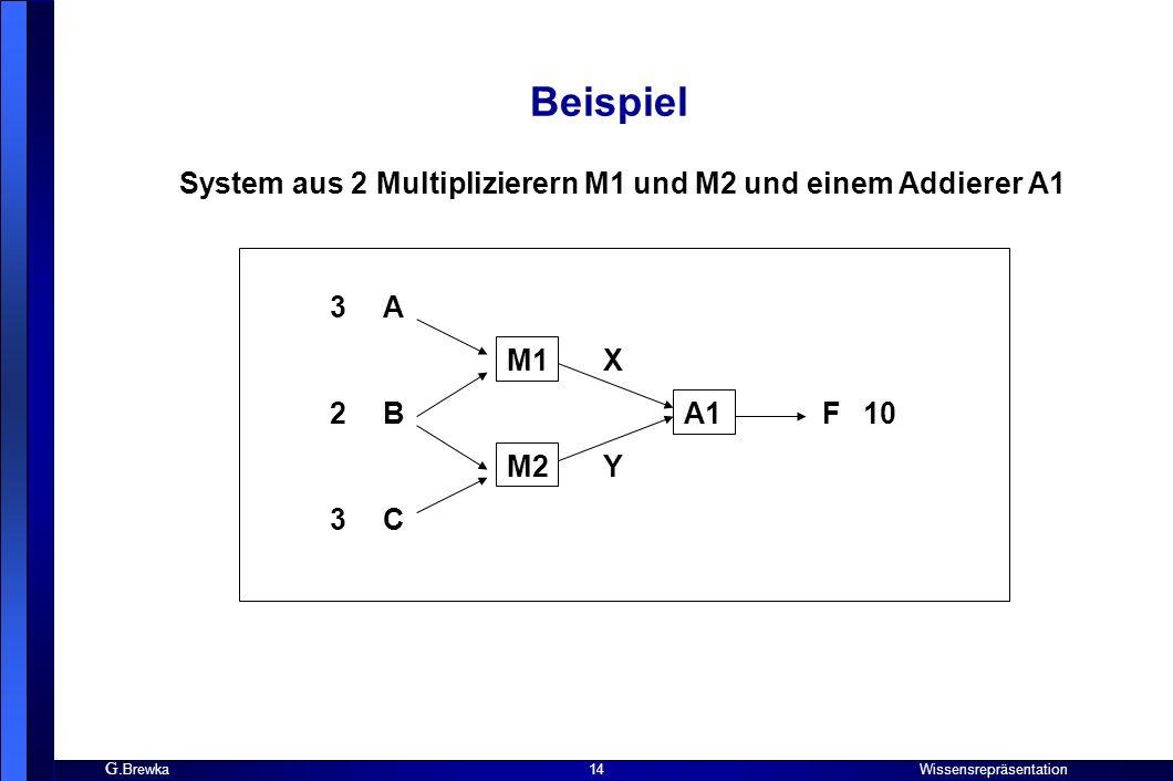 Beispiel System aus 2 Multiplizierern M1 und M2 und einem Addierer A1